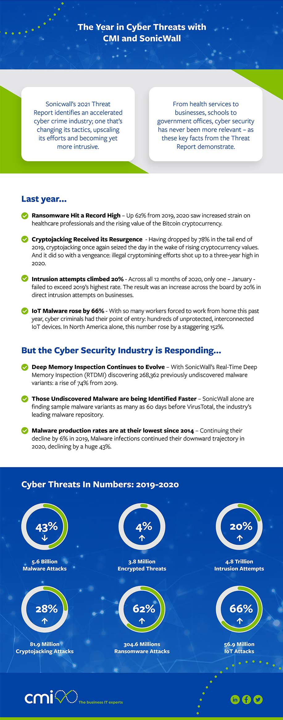 Sonicwall Cyber Threats Infographic